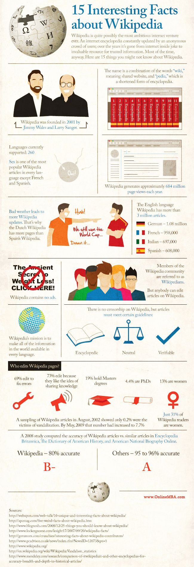 Interesting Facts About Wikipedia Infographic Design - 15 amazing facts about the internet