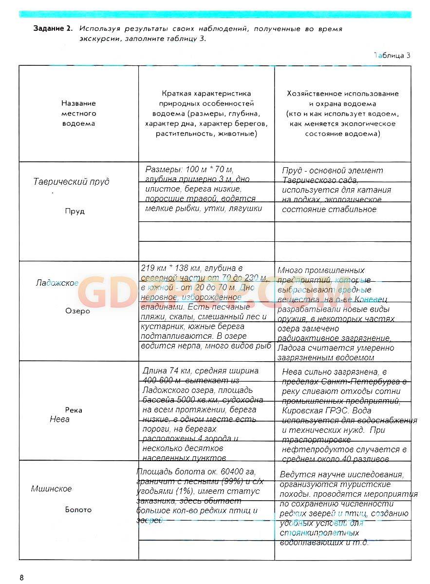 Гдз по украинскому 4 класса готовое домашнее задание