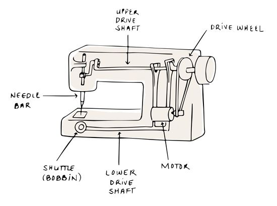 Know Your Machine: Plastic or All Metal Sewing Machine