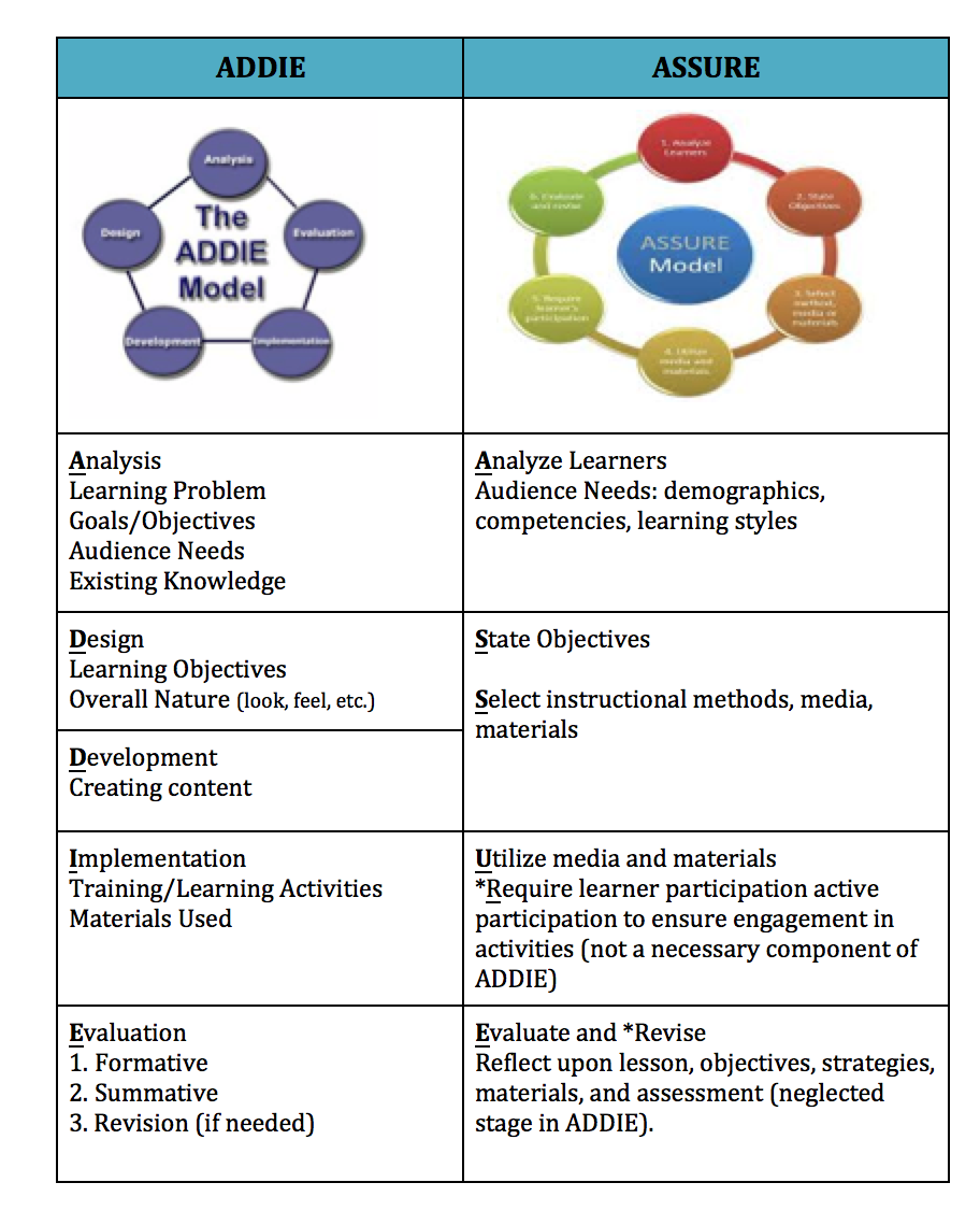 Overview Of The Assure Model Instructional Methods Learning Problems Instructional Design