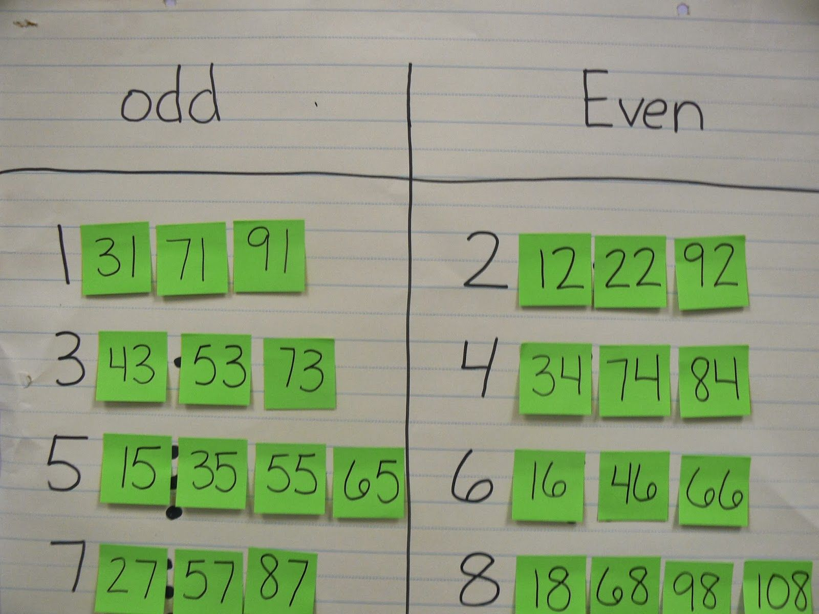 Odd And Even Post It Notes To See Connection To Bigger Numbers That Follow  The Pattern