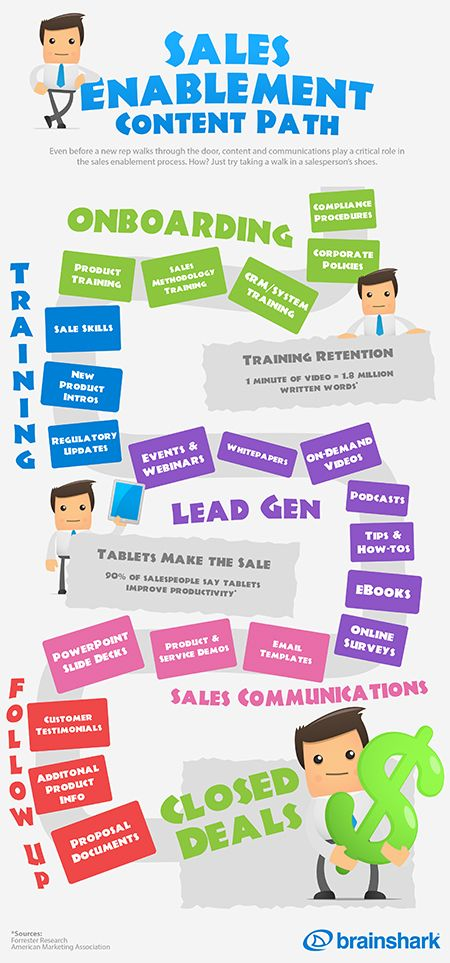 The Sales Enablement Content Path Infographic Pinterest Marketing Infographic Competitor Analysis Infographic Marketing