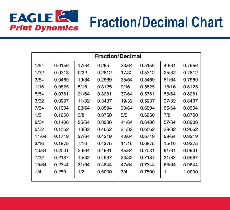 FractionDecimalChart  Printing Education    Decimal