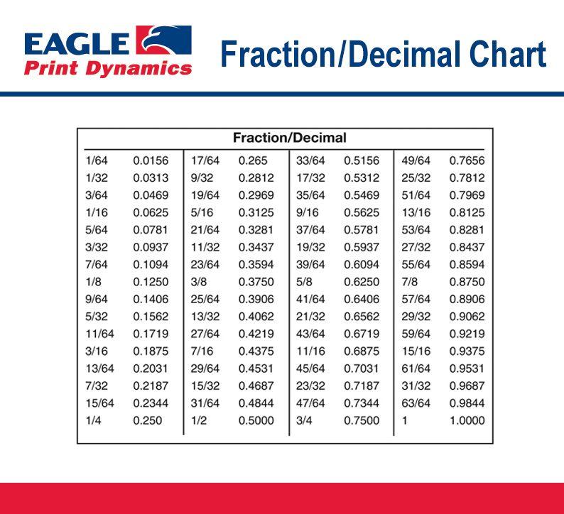 fraction decimal chart printing education pinterest