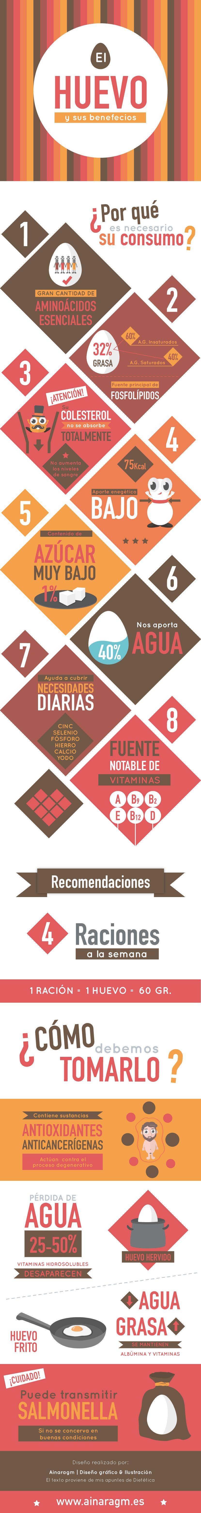 Infografía sobre las propiedades del huevo #alimentacion #dietetica #salud #infografia #diseno #ilustracion