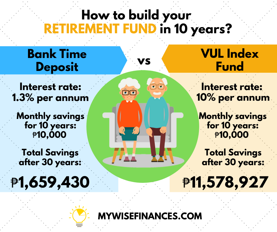 Where To Build Your Retirement Fund In 10 Years Should You Save In Bank Or Vul Want To Learn More On Bu In 2020 Finance Financial Financial Literacy Retirement Fund