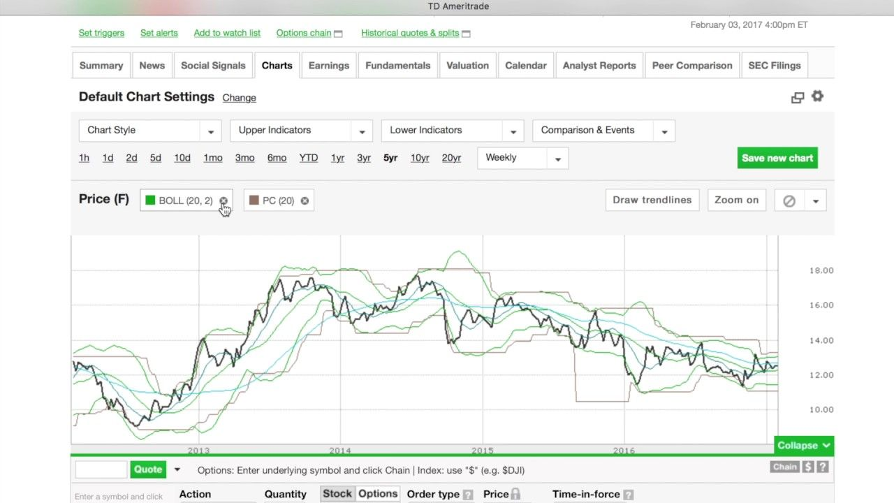 How To Use Stock Charts W Td Ameritrade With Images Stock