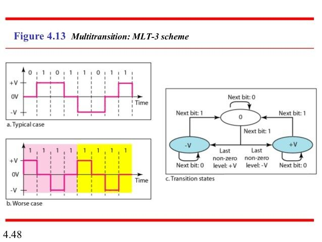 Mlt3 Line Code Coding Networking Data