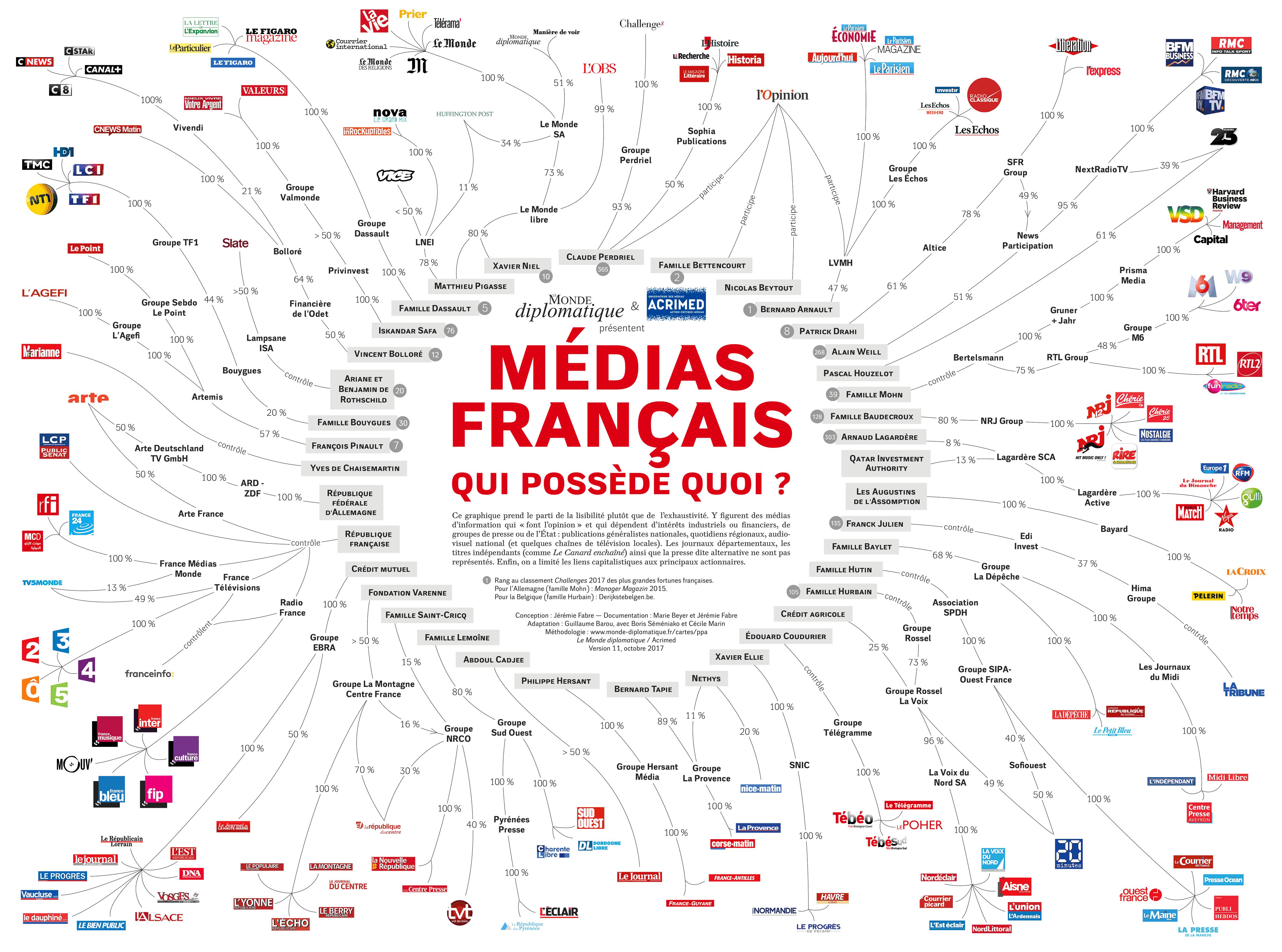 Médias français, qui possède quoi ? Médias, France et