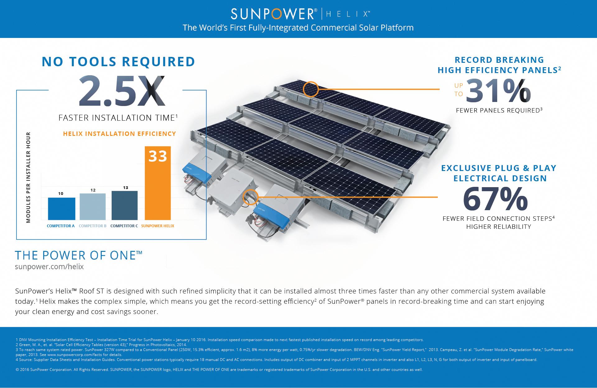 San Jose Calif Feb 29 2016 Prnewswire Sunpower Corp Nasdaq Spwr Announced Today That I In 2020 Solar Power System Solar Energy Solutions Solar Technology