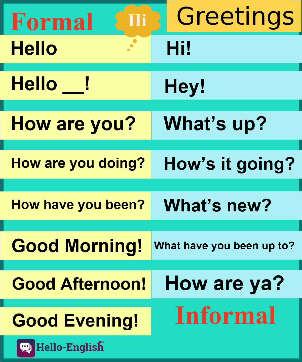 Formal And Informal Greetings In English Learn English Conversational English English