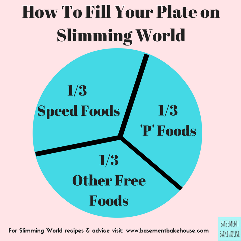 How Slimming World Works Recipes Foods And Slimming Recipes