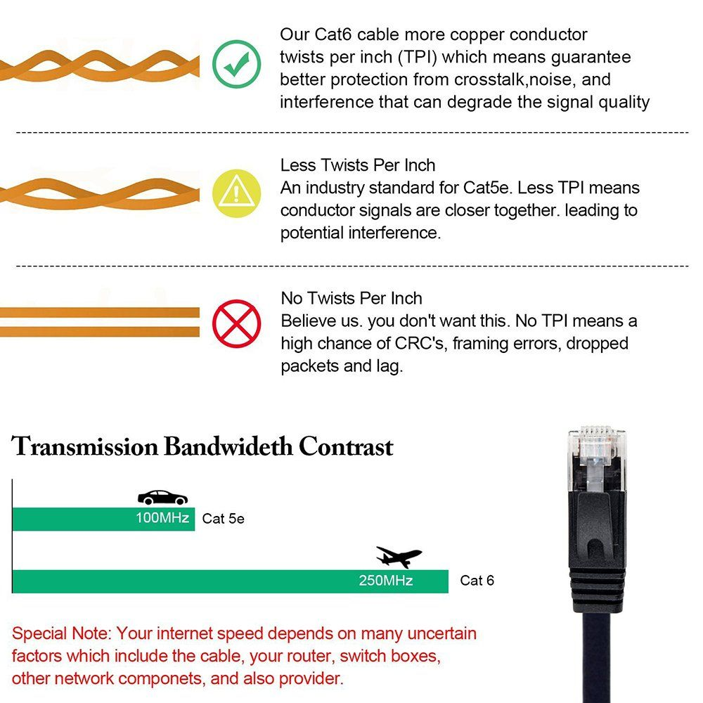 Cat 6 Cable 50 ft Flat Wire LAN Rj45 High Speed