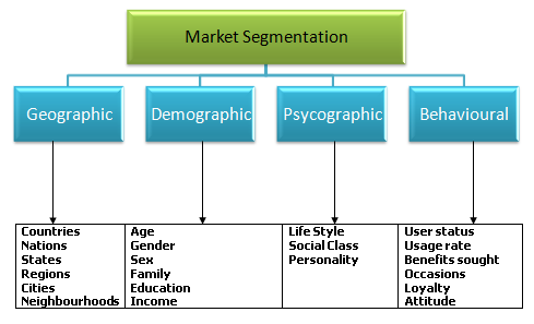 Market Segmentation basis for targeting attractive market