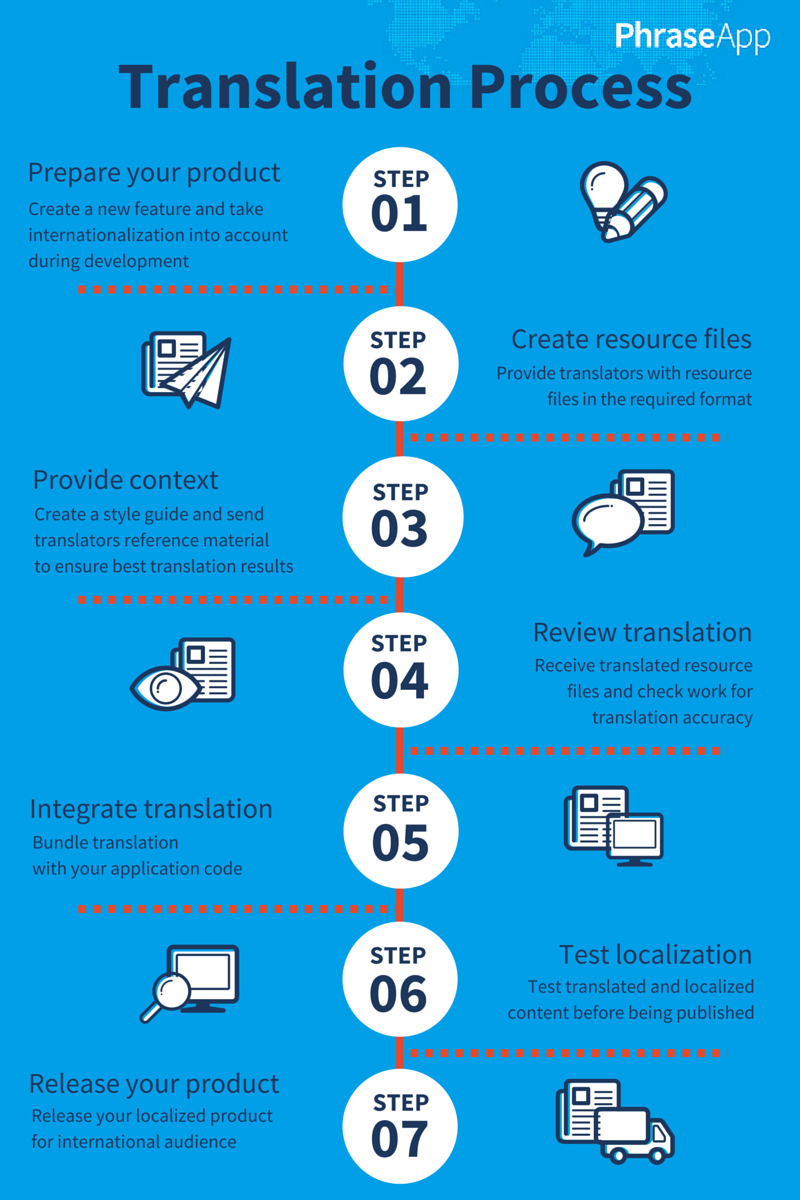 The Software Localization And Translation Workflow Translation Process Translation Work From Home Tips