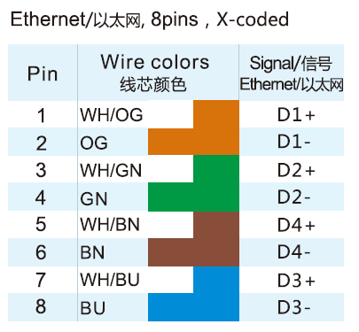 M12 X-Coded 8-Pole Cat6E Ethernet Connector Wire Color Code ... on wire work, wire links, wire drawing, wire art, wire project, wire color, wire icon, wire list, wire words, wire code, wire end, wire tools, wire light, wire order, wire chart, wire display, wire frame, wire cartoon, wire form, wire schematic,
