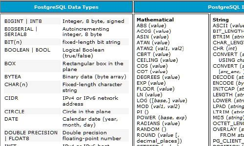 PostgreSQL Cheat Sheet | SQL | Postgresql cheat sheet, Cheat sheets