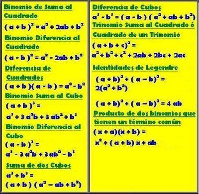 reglas de factorizacion - Buscar con Google | Regla de factorizacion ...