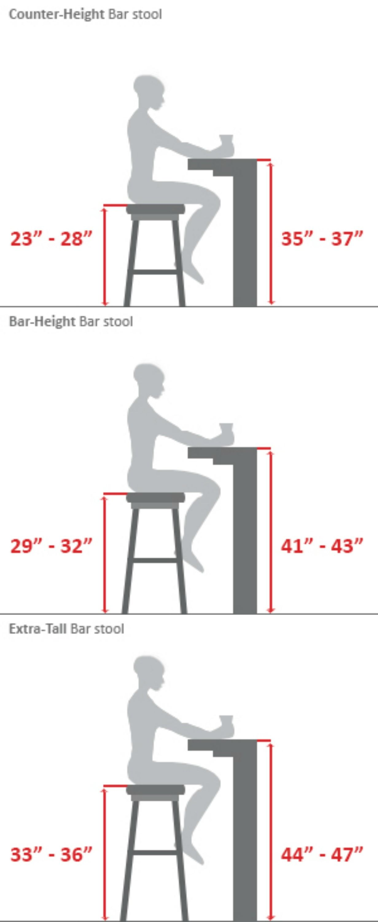 Bar Stool Buying GuideOr The Builders Guide When Building - Commercial bar dimensions standard