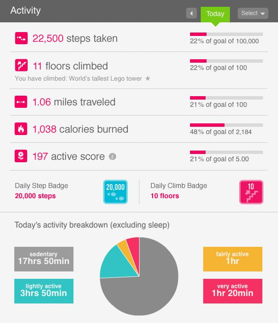Fitbit. Usage in numbers and graphics. I like this a lot