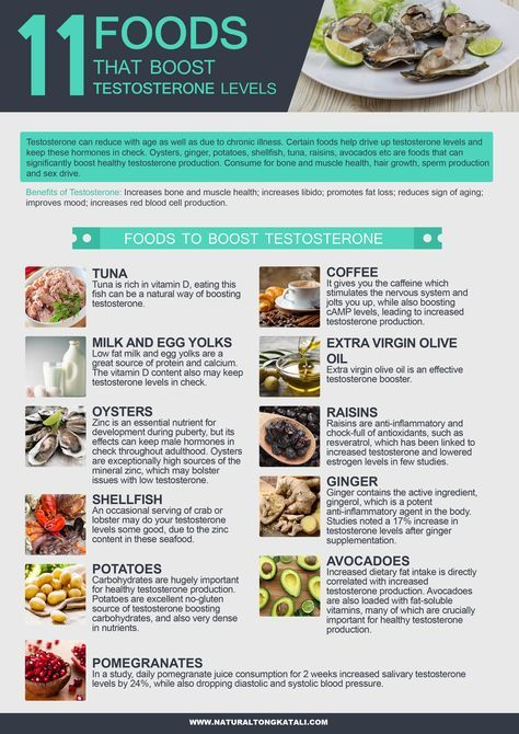 Foods That Boost Your Testosterone Naturally