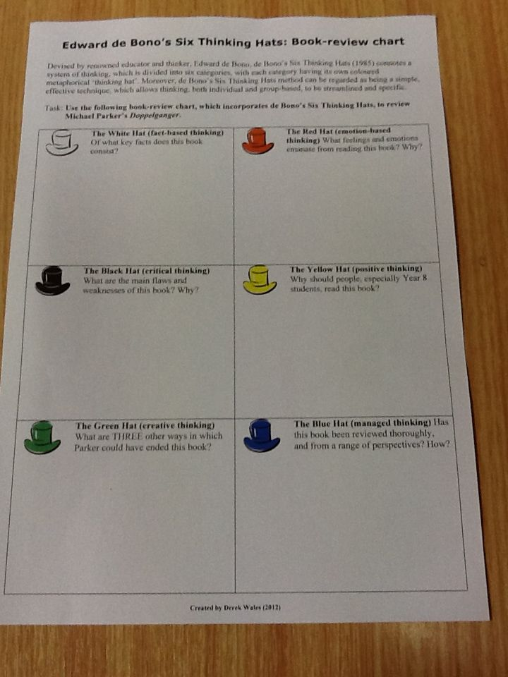 Six Thinking Hats Used To Gain Different Perspectives