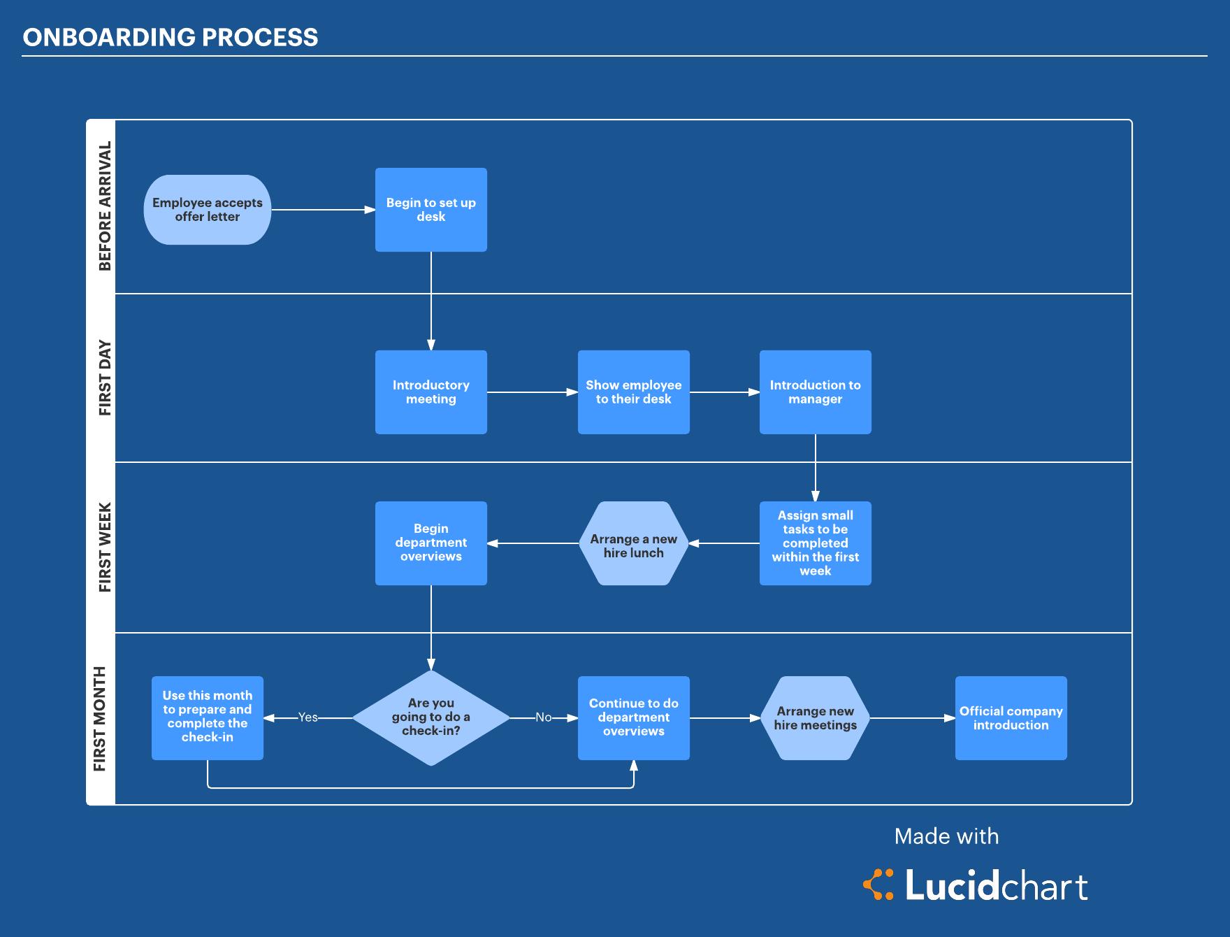 22 Best Sample Of Onboarding Workflow Diagram Samples Http Bookingritzcarlton Info 22 Best Sample Of Onboa Onboarding Process Onboarding Employee Onboarding