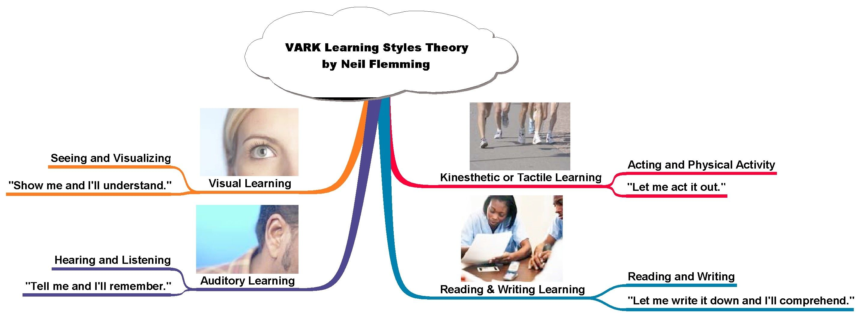 vark learning styles Learn through listening vark learning styles: visual, auditory, read/write, kinesthetic there are many models and theories about learning styles.