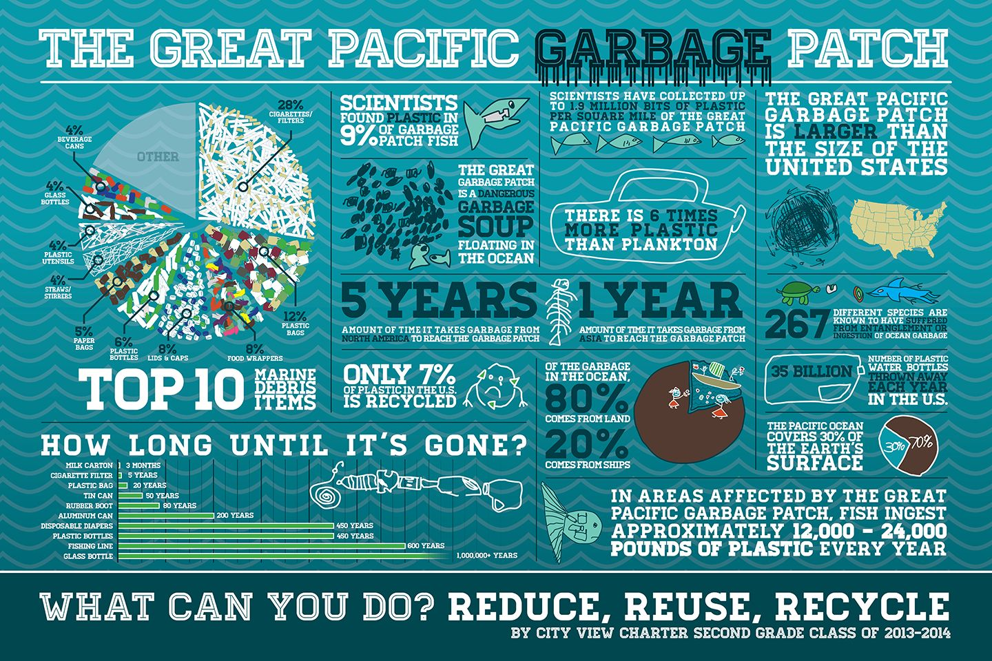 Great Pacific Garbage Patch Infographic About Garbage In