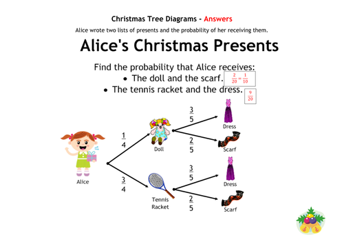 Christmas maths bundle 2 christmas maths worksheets and maths christmas maths bundle 2 for primary ks2 there are festive worksheets on unit conversion transformations area and perimeter tree diagrams bearings and ccuart Choice Image