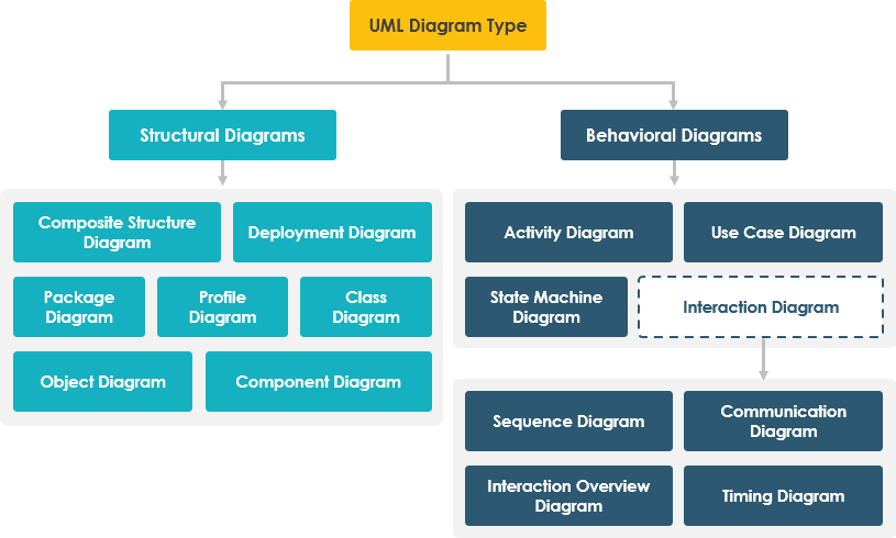 Uml 2x 14 type of diagrams uml diagrams pinterest diagram get started with the 14 uml diagrams learn uml from this quick uml overview it contains a uml map for you to start learning uml on the fly ccuart Images