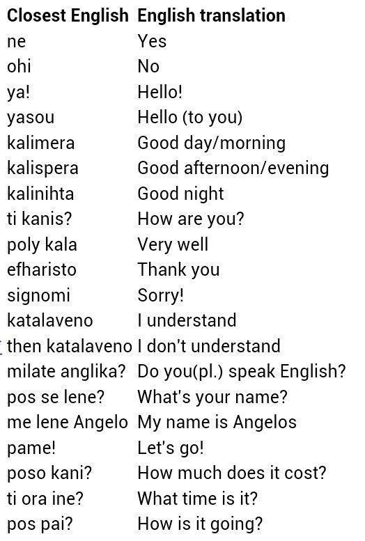 Basic Greek Greek Phrases Learn Greek Greek Words