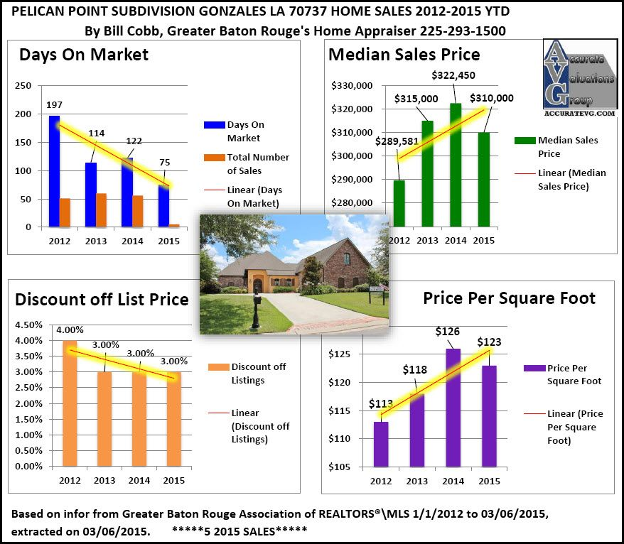 Pelican Point Golf Gonzales Home Sales 2012 To 2015 Zip Code 70737 Louisiana Baton Rouge Baton Rouge Louisiana