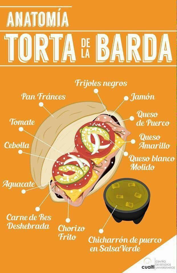 Anatoma torta de la barda mi tampico hermoso mi hogar por siempre mexican recipes spanish language anatoma torta de la barda forumfinder Gallery
