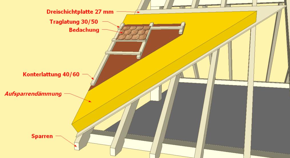 Beispiel einer Aufsparrendämmung an einem Satteldach