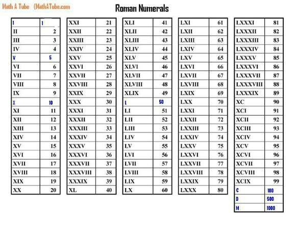 Roman numerals chart miscellaneous Pinterest Roman numerals - roman numeral chart template