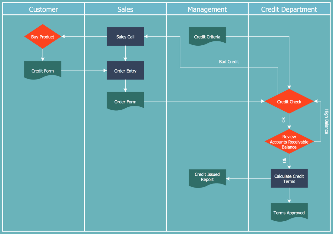 hight resolution of cross functional flowchart credit approval process