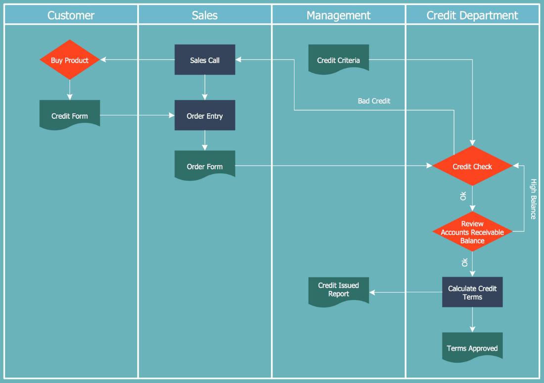 cross functional flowchart credit approval process [ 1100 x 774 Pixel ]