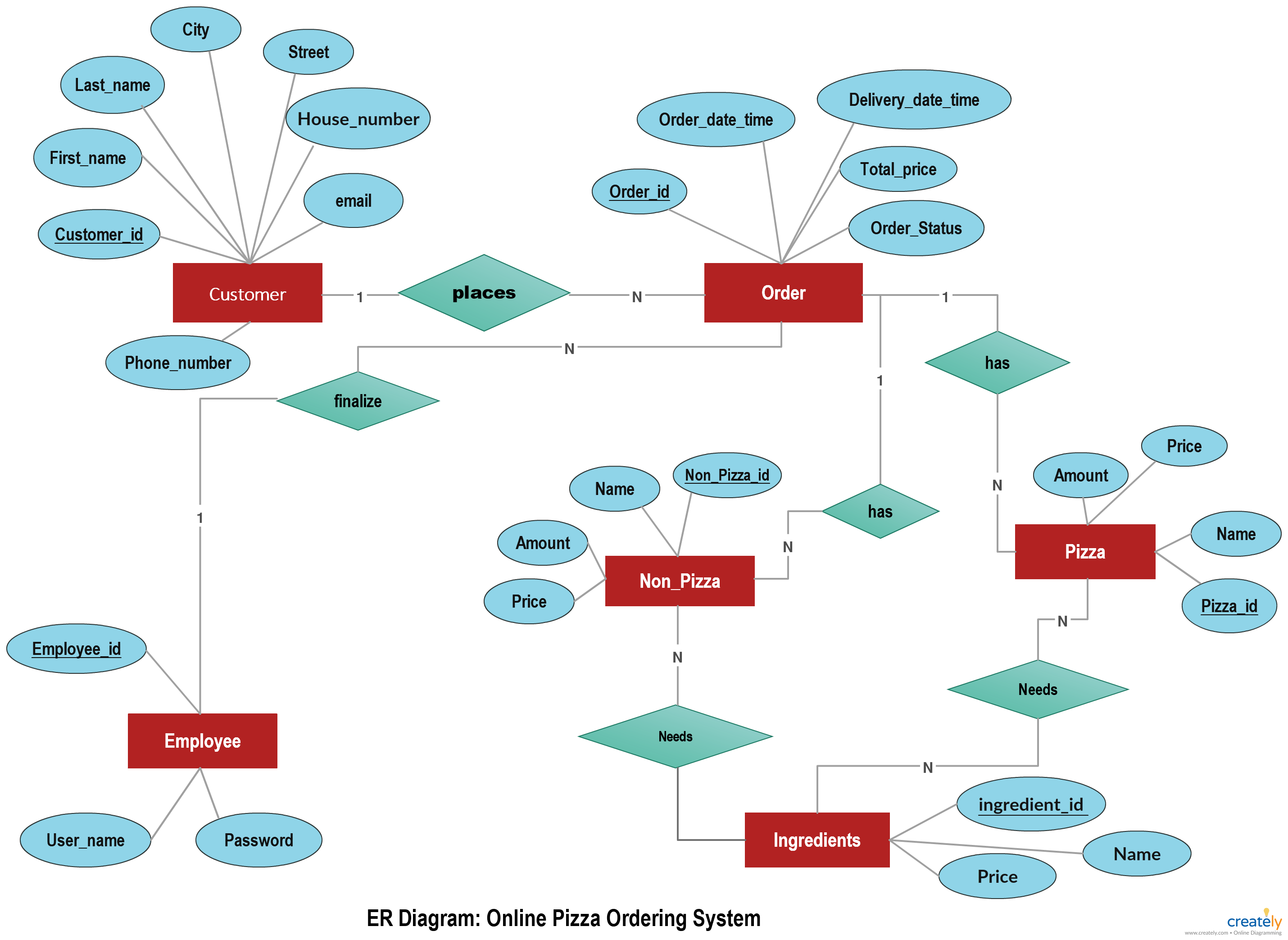 Online Pizza Ordering System illustrated using an ER diagram. An ERD ...