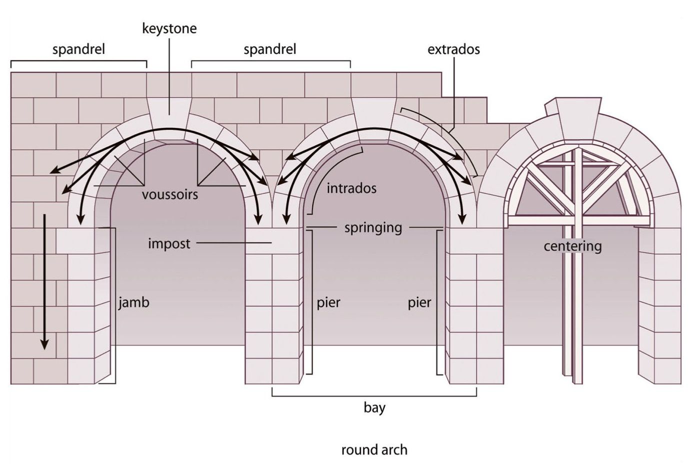 hight resolution of roman arch