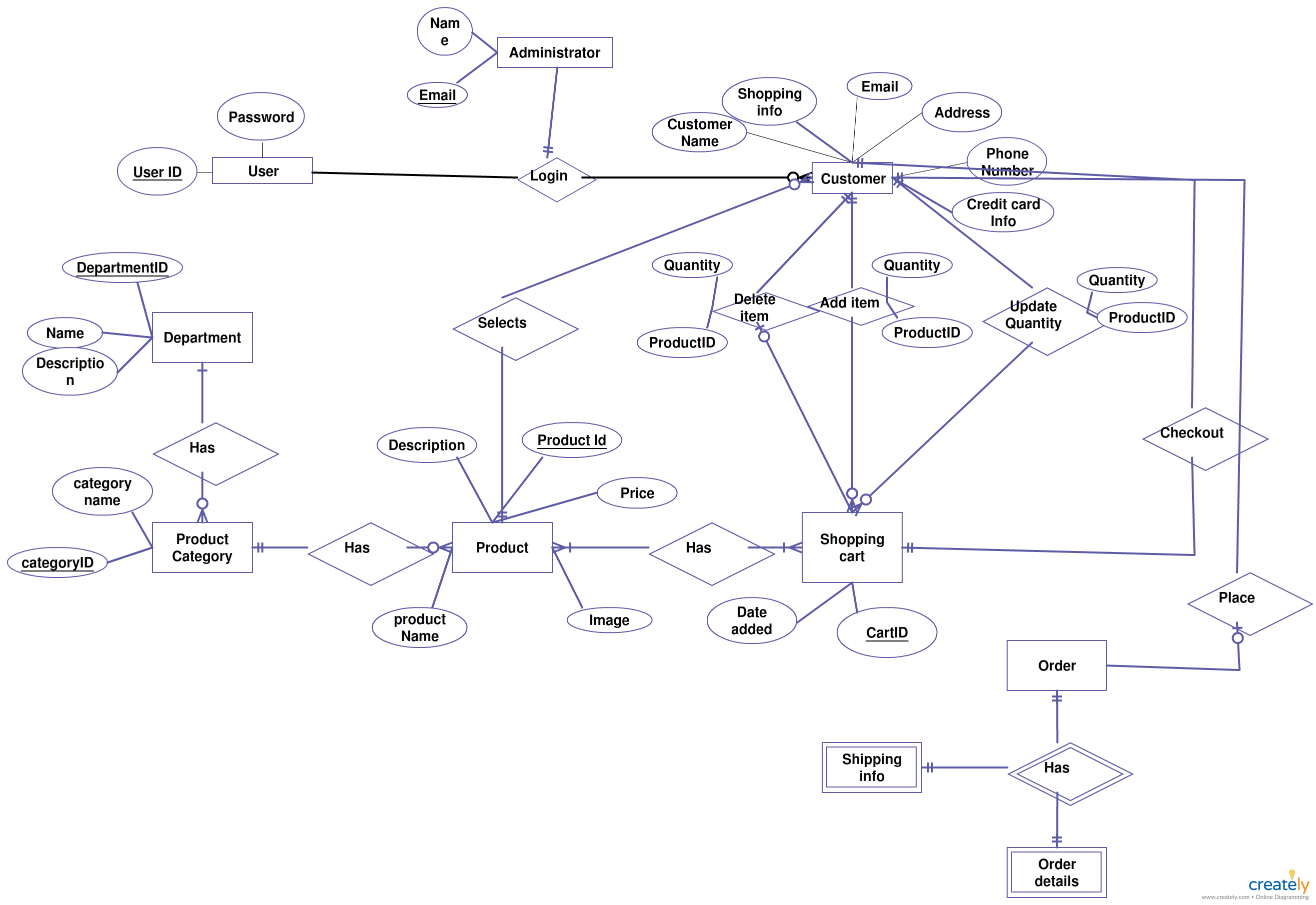 Er Diagrams Help Us To Visualize How Data Is Connected In A General Sparxsystems Europe Reading Sample Project Development With Uml And Way Are Particularly Useful For Constructing Relational Database The Example