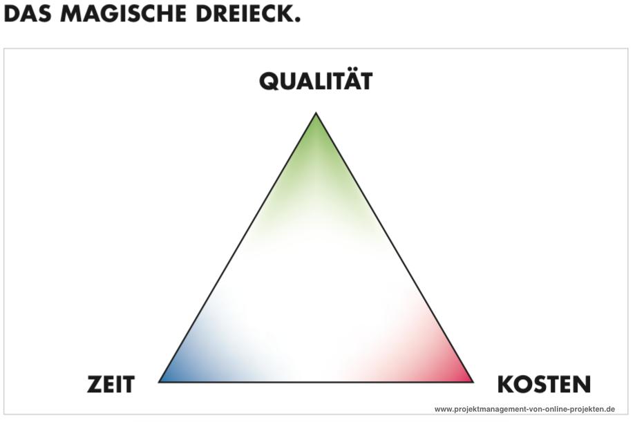 Projektmanagement Von Online Projekten Fachbuch Projektmanagement Projekte Projekt Manager
