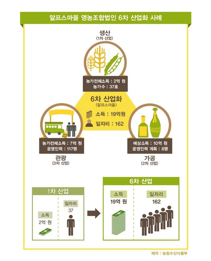 """2013 농림축산식품부 업무보고 """"알프스마을 사례""""  (*농림수산식품부 부처 이름이 '농림축산식품부' 로 새롭게 바뀌었습니다!!)"""