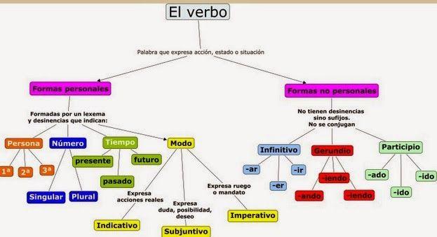 Https Luisamariaarias Files Wordpress Com 2012 01 El Verbo Jpg