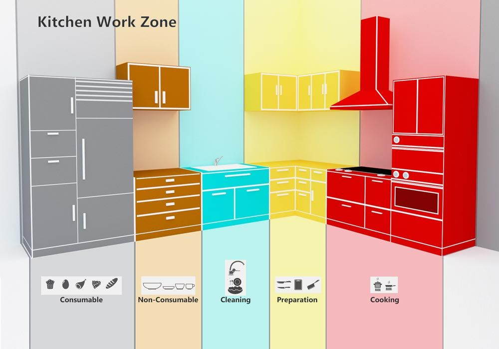 You Need To Know Kitchen Work Zone For Comfortable Performance