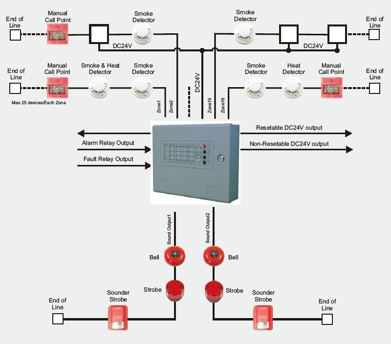 Pin By Absolutemul On Electrics Fire Alarm System Fire Alarm Alarm