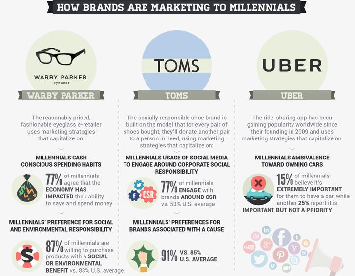 Bluehost Com Millennial Marketing Millennials Social Responsibility