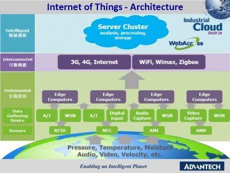Afbeeldingsresultaat Voor Iot Security Challenges Internet Digital Technology Technology