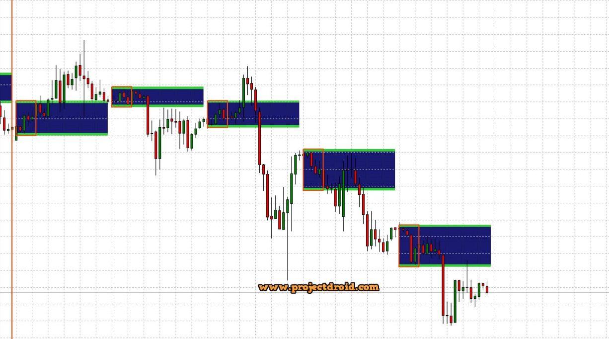 Breakout Panca Forex Indicator