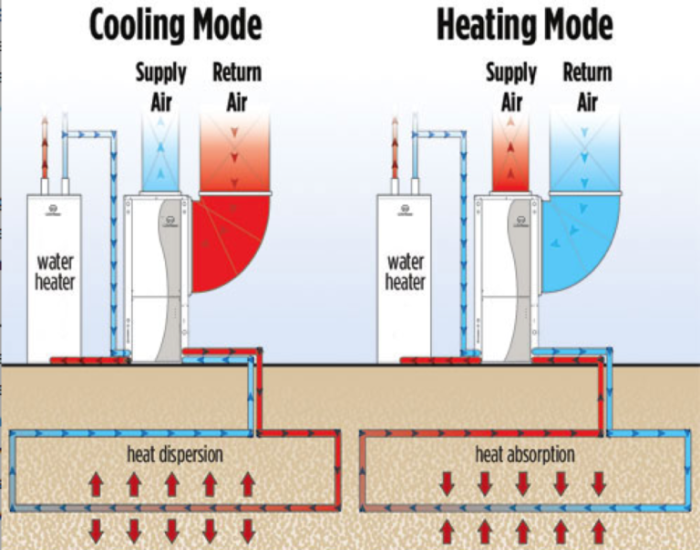 Those who use an airconditioning system in their home to